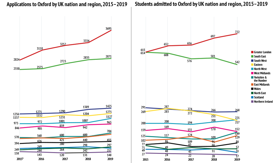 Applications to Oxford by UK nation and region, 2015–2019