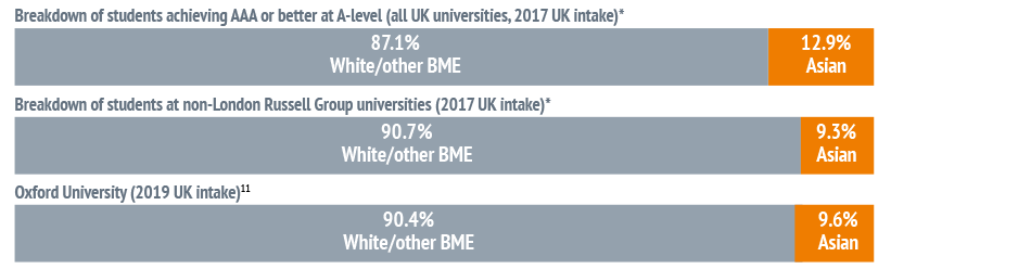 UK-domiciled Asian students: applications to Oxford, offers made and students admitted, 2015–2019