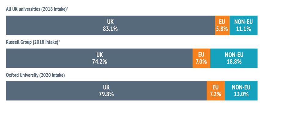 Bar chart showing - All UK universities (2018 intake)*: UK 83.1%, EU 5.8%, NON-EU 11.1%. Russell Group (2018 intake)*: UK 74.2%, EU 7.0%, NON-EU 18.8%. Oxford University (2020 intake): UK 79.8%, EU 7.2%, NON-EU 13.0%.