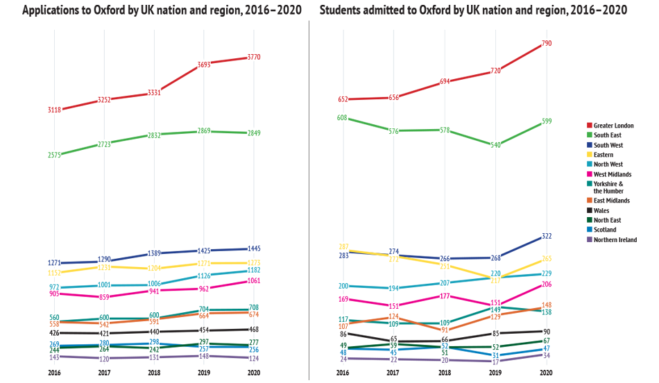 Line charts showing order from highest to lowest numbers of students from the following regions: Greater London, South East, South West, Eastern, North West, West Midlands, Yorkshire & the Humber, East Midlands, Wales, North East, Scotland, Northern Irela