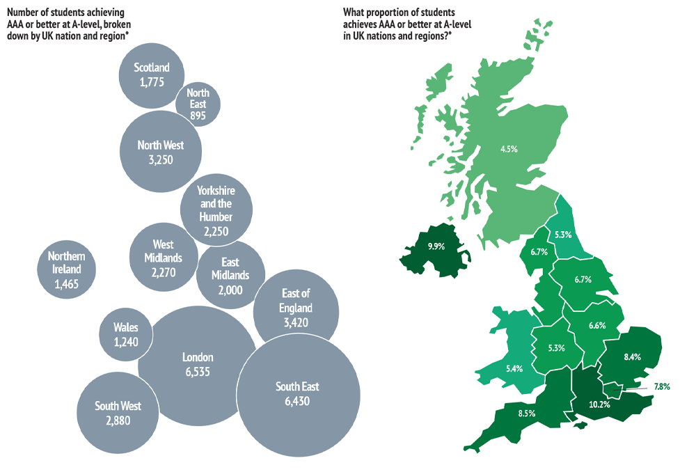 Size bubble diagram and UK region map showing order from highest to lowest numbers of students from the following regions: Greater London, South East, South West, Eastern, North West, West Midlands, Yorkshire & the Humber, East Midlands, Wales, North East