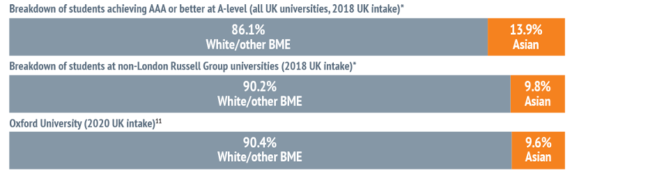 Bar chart showing: Breakdown of students achieving AAA or better at A-level (all UK universities, 2018 UK intake)* - 86.1% White/other BME and 13.9% Asian. Breakdown of students at non-London Russell Group universities (2018 UK intake)* - 90.2% White/othe
