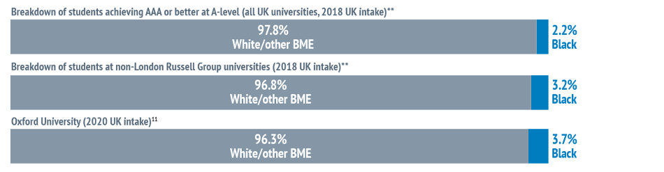 Bar chart showing: Breakdown of students achieving AAA or better at A-level (all UK universities, 2018 UK intake)* - 97.8% White/other BME and 2.2% Black. Breakdown of students at non-London Russell Group universities (2018 UK intake)* - 96.8% White/other