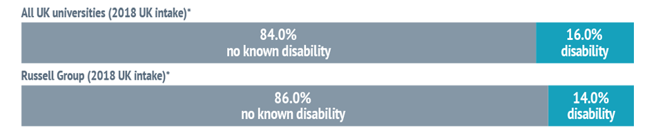 Bar chart showing: All UK universities (2018 UK intake)* - 84.0% no known disability and 16.0% disability. Russell Group (2018 UK intake)* - 86.0% no known disability and 14.0% disability.
