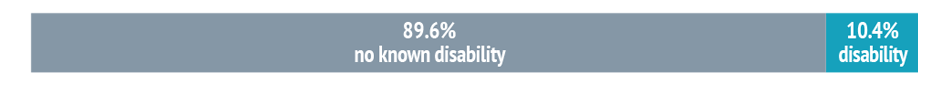 Bar chart showing: 89.6% no known disability and 10.4% disability.