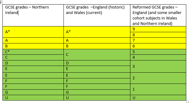 GCSE grades comparison.PNG