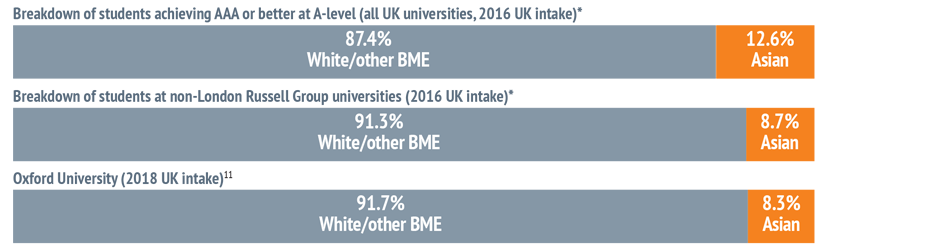 UK-domiciled Asian students