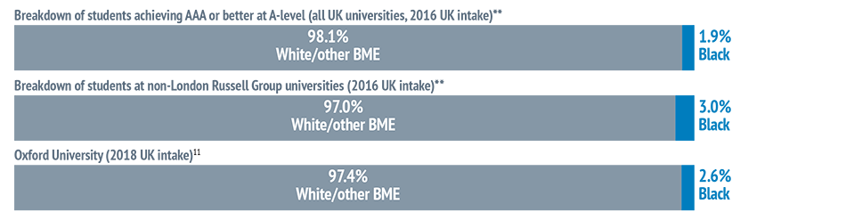 UK-domiciled students with Black African or Black Caribbean heritage