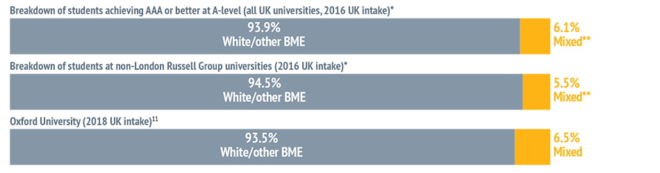 UK-domiciled Mixed Heritage students