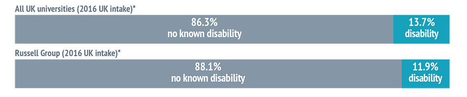 Breakdown of students at UK universities by disability status
