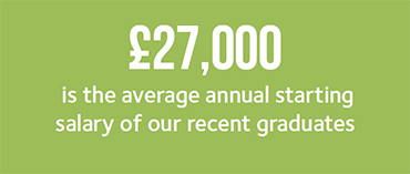£27,000 is the average annual starting salary of our recent graduates