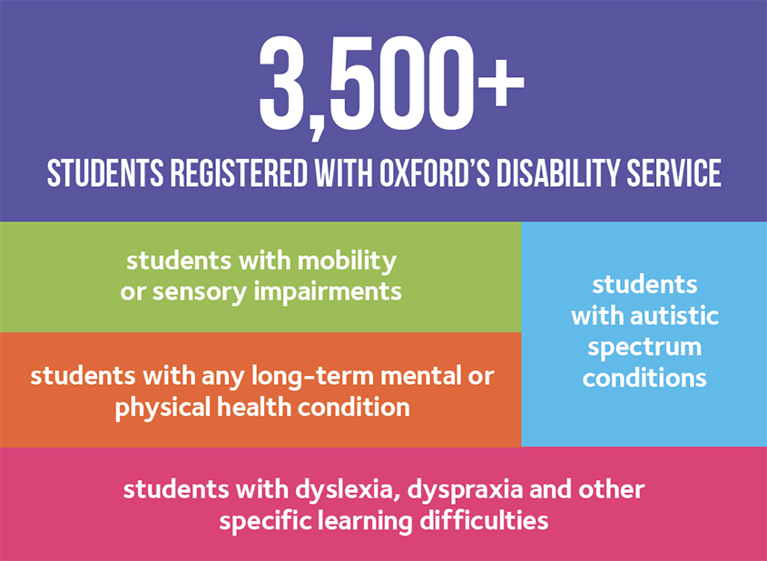 3,500 plus students registered with Oxford's disability service