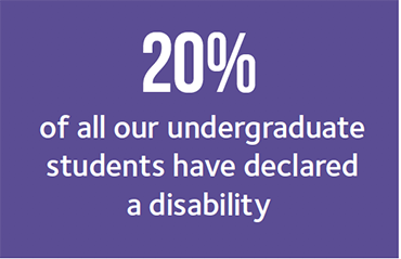 20 percent of all our undergraduate students have declared a disability