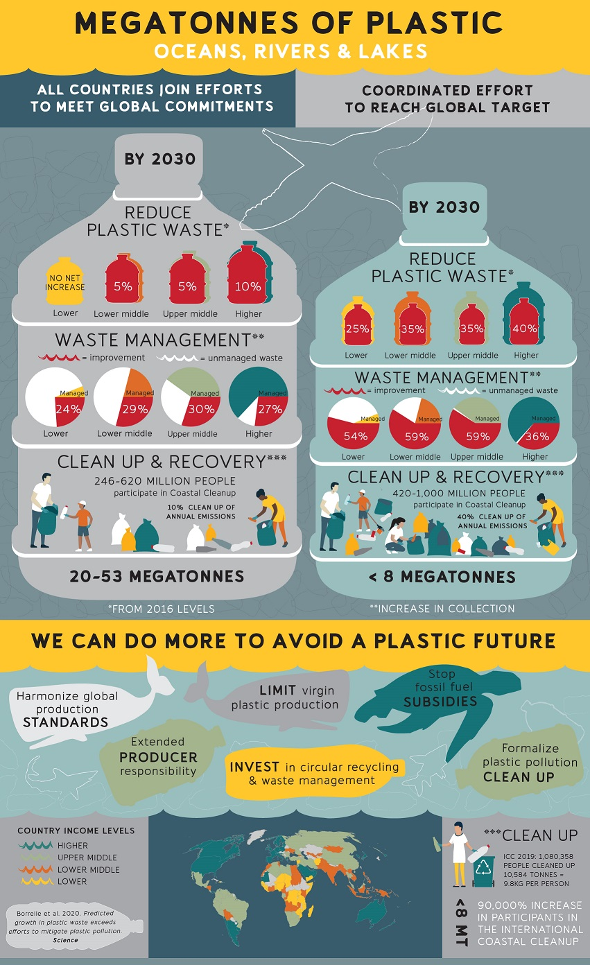 Infographic to illustrate megatonnes of plastic predicted in oceans, rivers, lakes by 2030