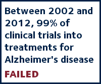 Between 2002 and 2012, 99% of clinical trials into treatments for Alzheimer's disease failed
