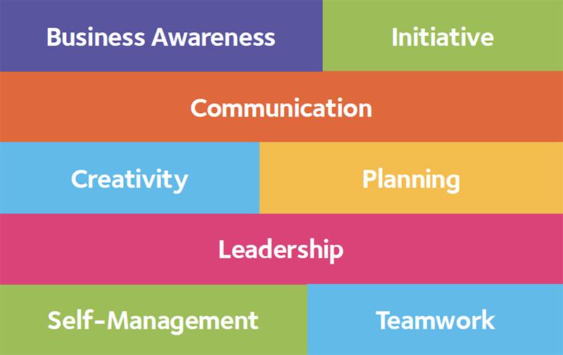 Business Awareness