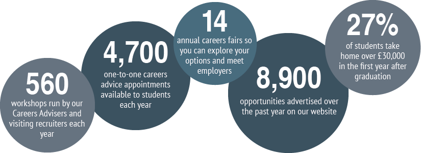 Careers Service - info graphic