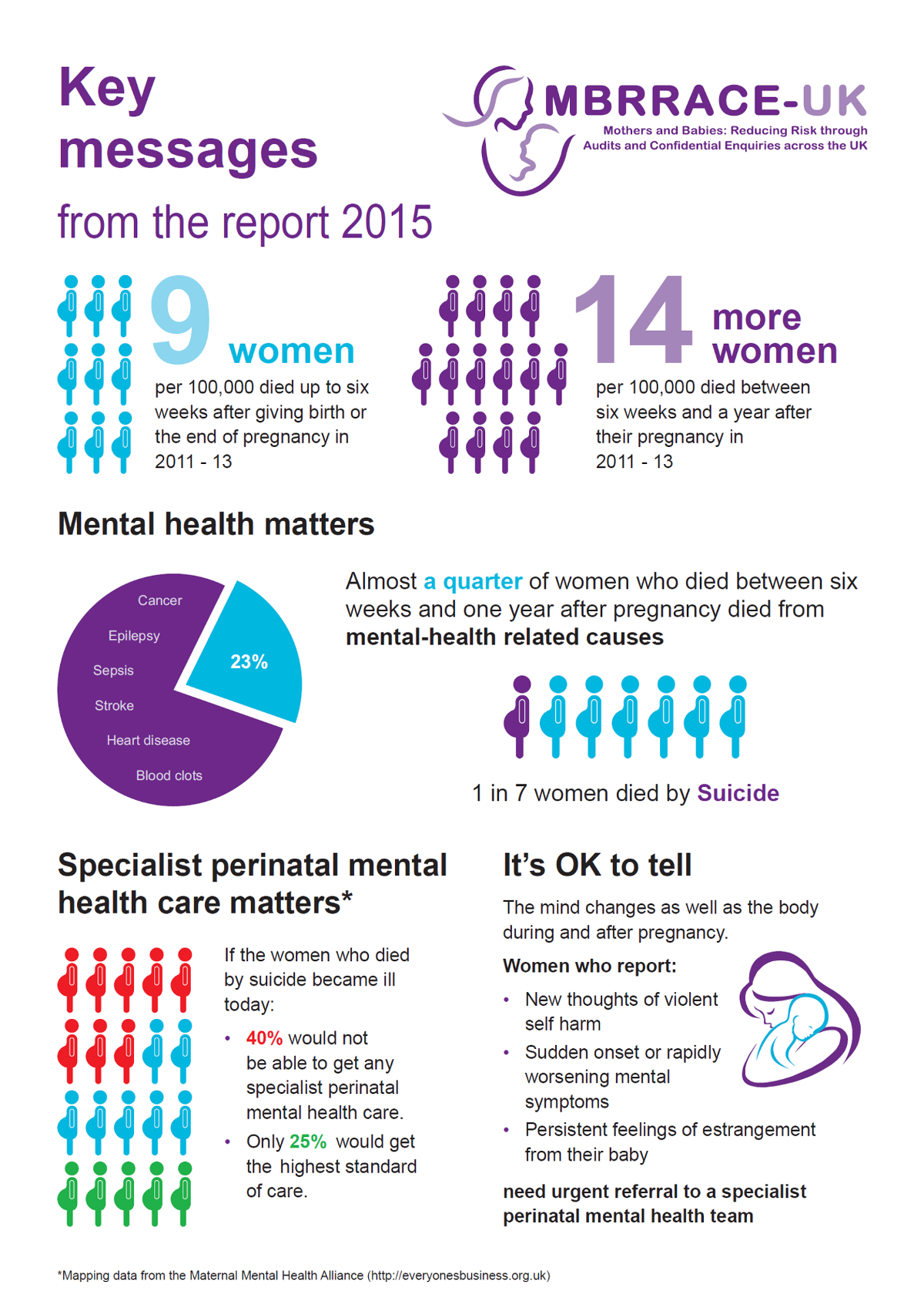 Key facts from the 2015 MBRRACE-UK report