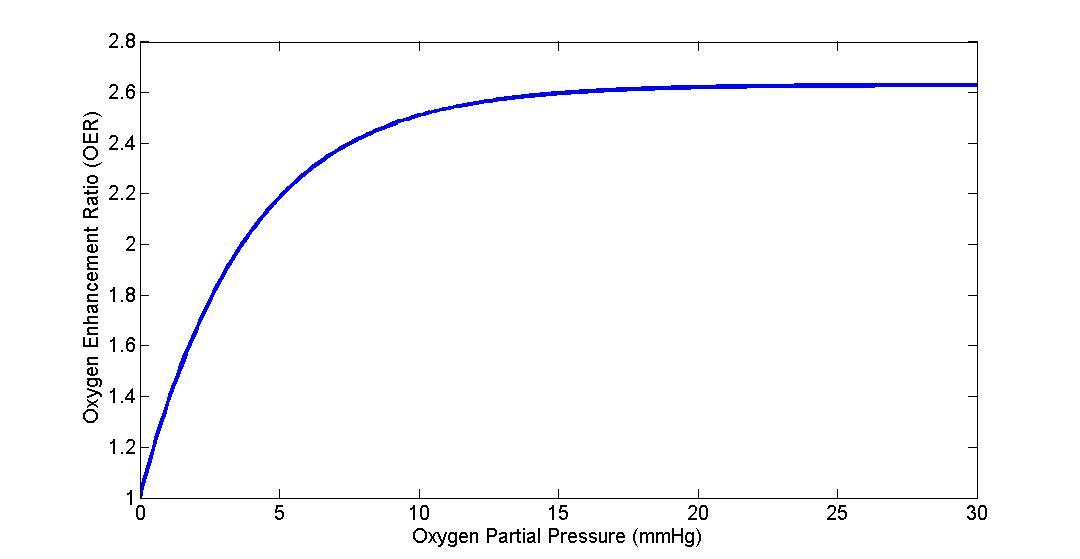 Oxygen Enhancement Ratio (OER) Curve