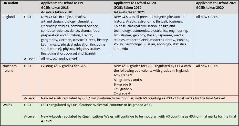 Qualifications reform | University of Oxford