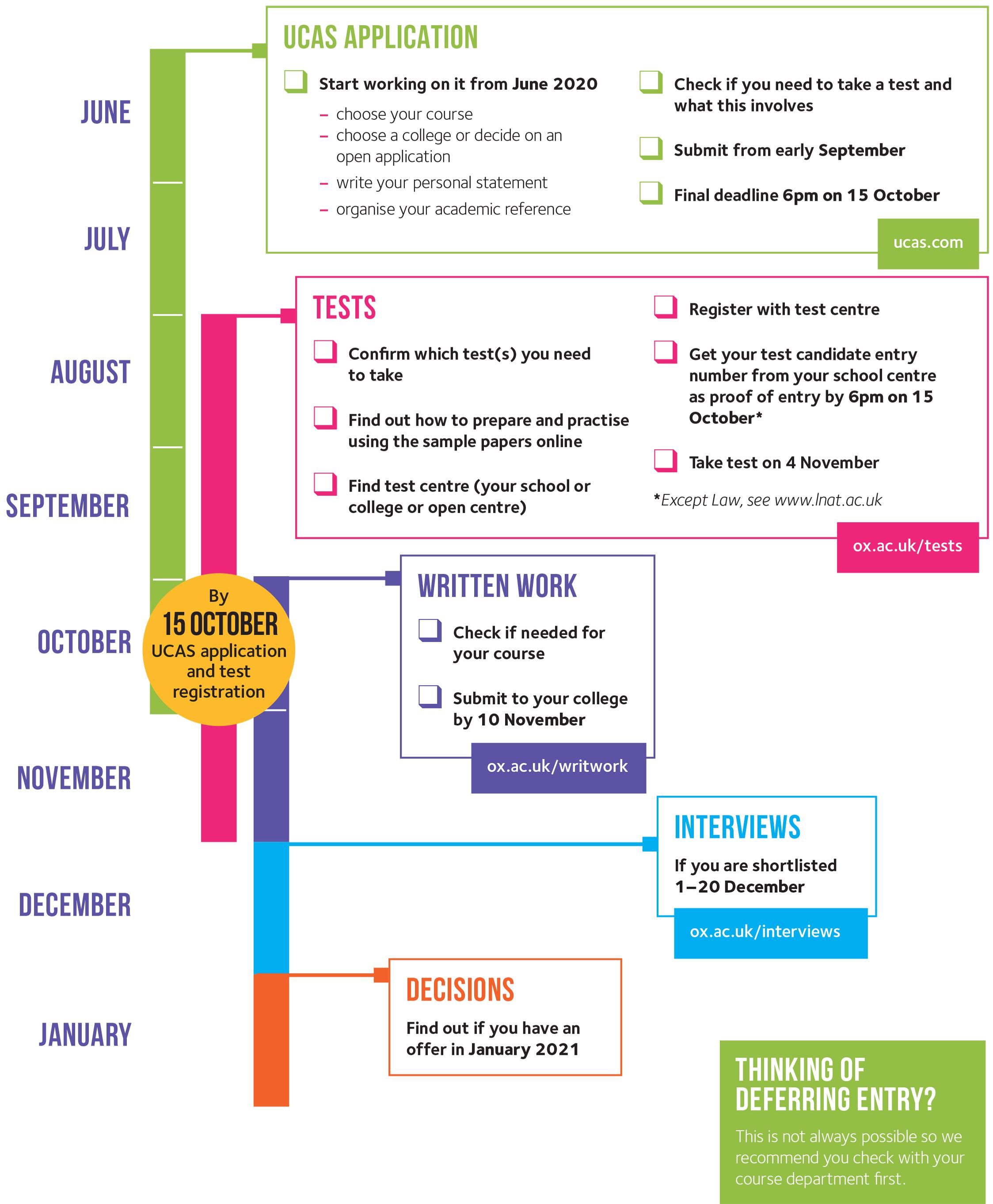 Undergraduate timeline