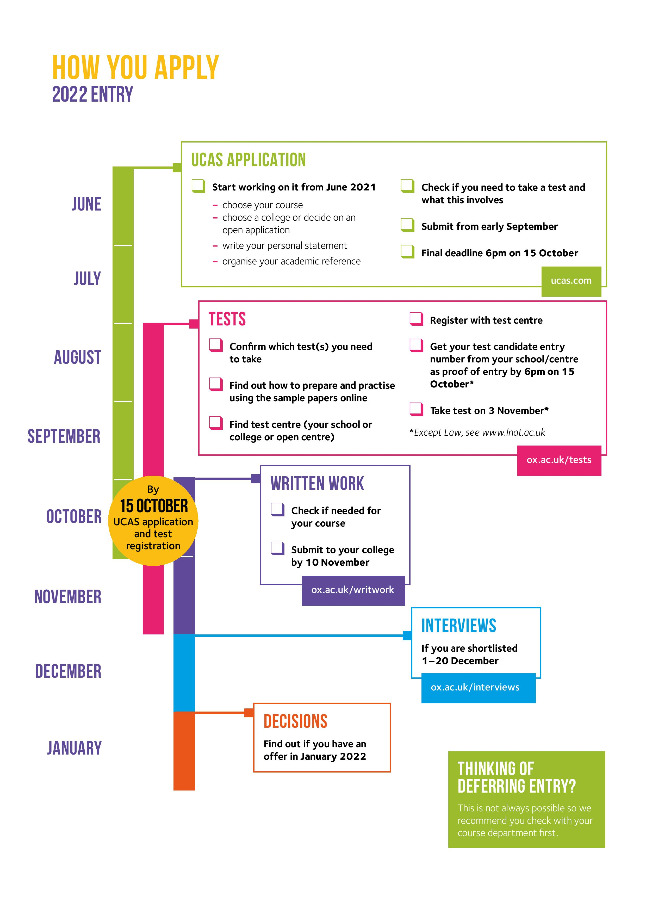 A timeline showing each step of the admissions process from June to January