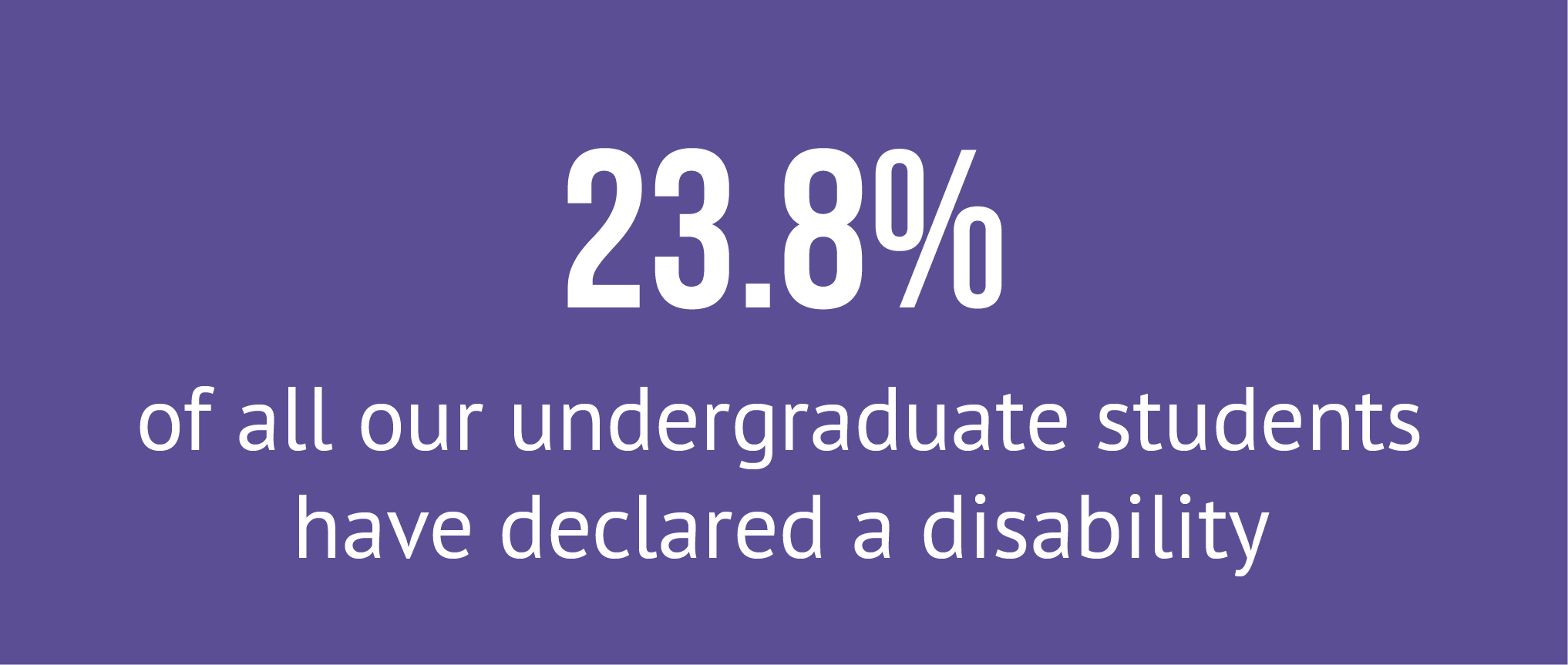 23.8% of our undergraduate students have declared a disability