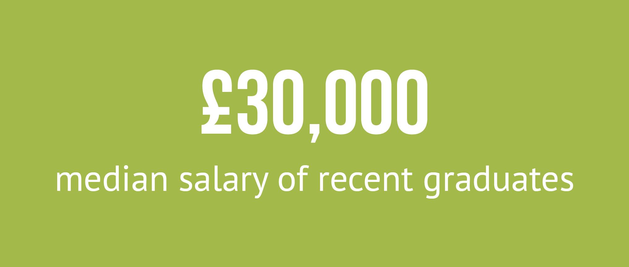 £30,000 median salary of recent graduates