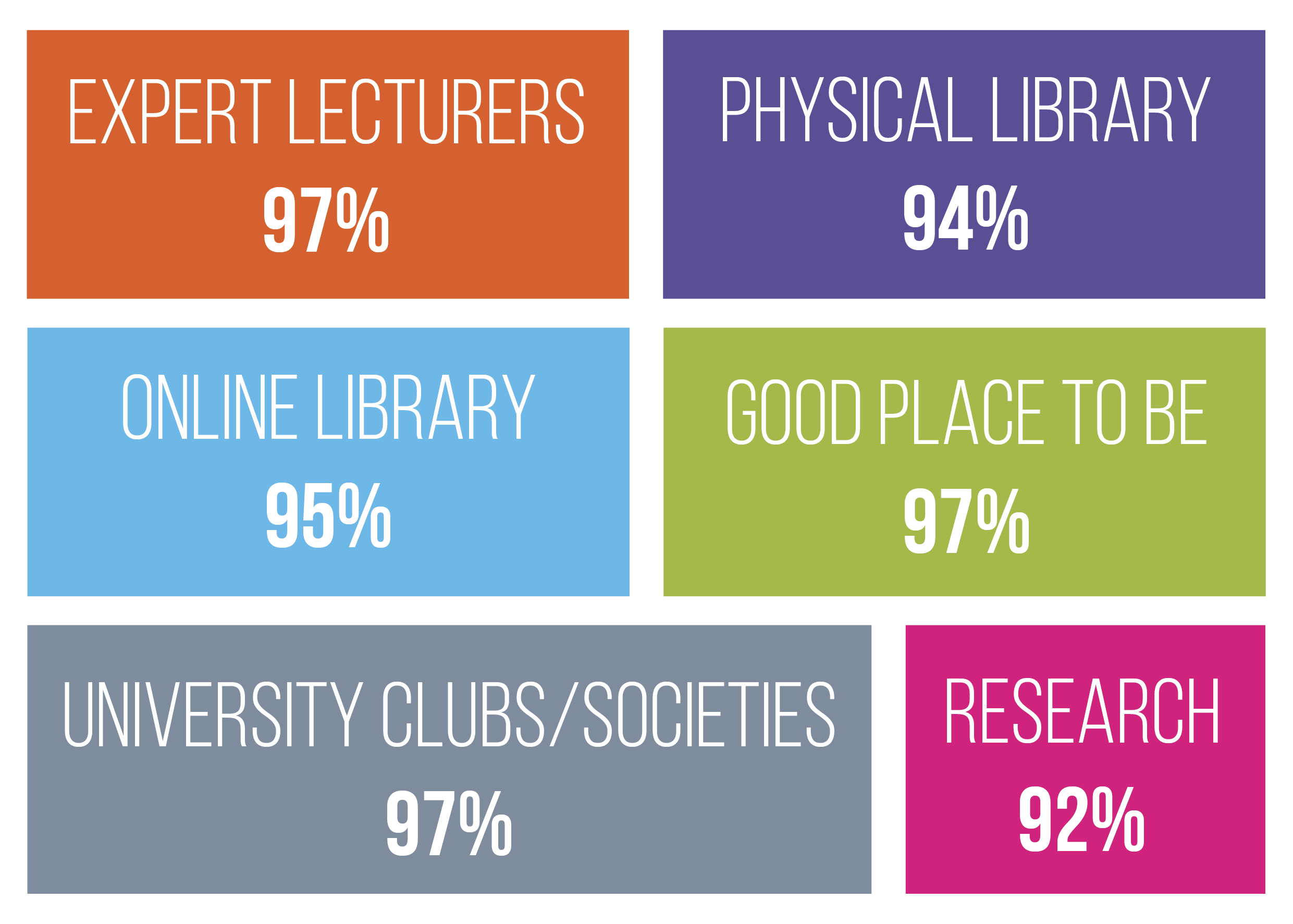 International student satisfaction data