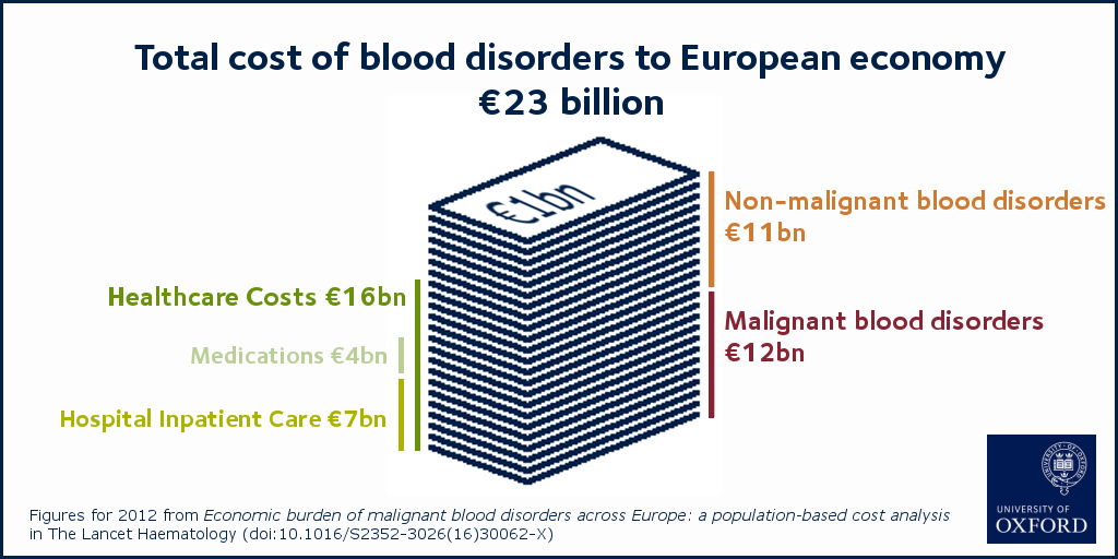 Infographic - Cost of blood disorders to the European economy in 2012