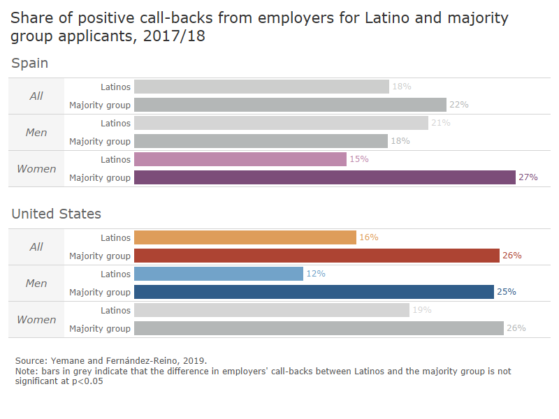 Chart showing call-backs from employers by ethnicity and gender