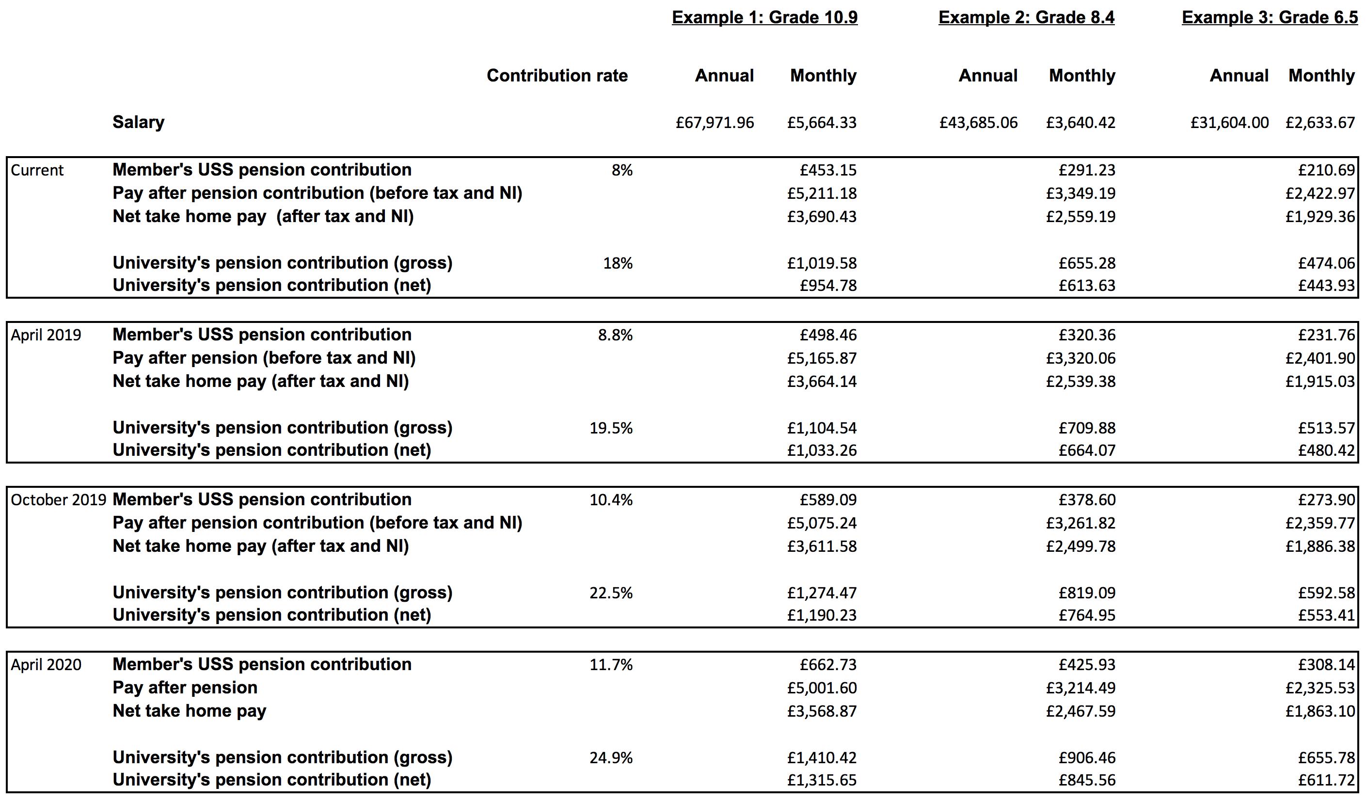 USS  pensions - University contributions
