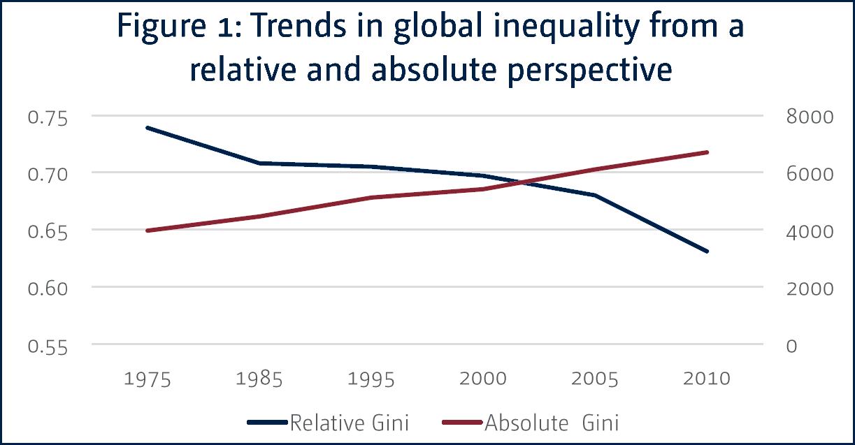 Inequality 1975 - 2010