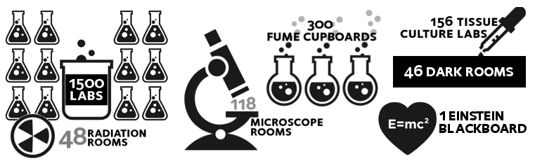 graphic for Labs and Research Equipment