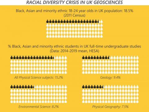 Infographic representing the racial diversity crisis in UK Geosciences
