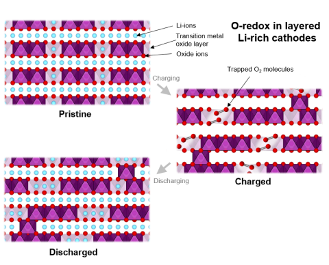 The structure of a Li-rich cathode in a pristine, charged and discharged state showing how molecular O2 takes part in the energy storage mechanism of an O-redox material