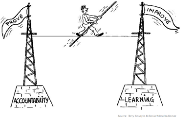 Cartoon of a tightrope walker walking from a building that says 'prove: accountability' to one labelled as 'improve: learning'