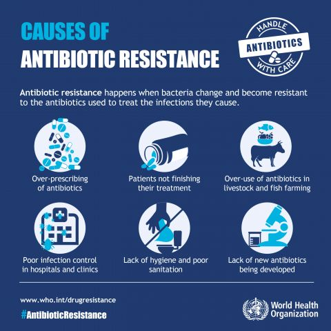 Infographic - Antibiotic resistance: causes