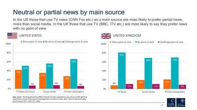 Neutral or Partisan news preferences, according to the Reuters Institute report