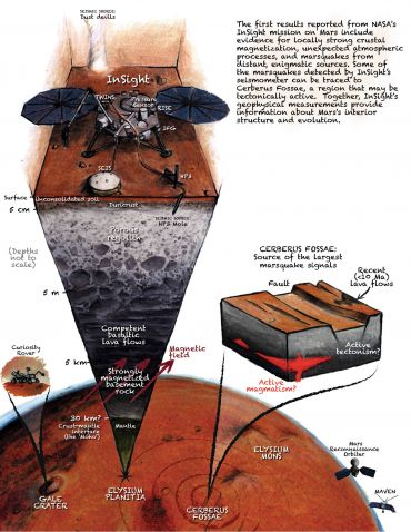 A cutaway view of Mars showing the InSight lander studying seismic activity