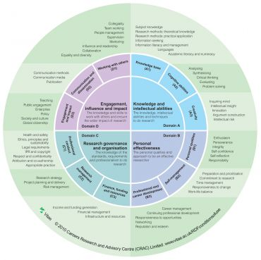 A graphic showing the Researcher Development Framework