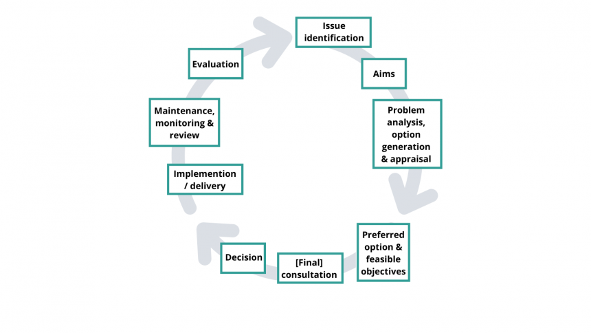 A cycle through: issue identification; aims, problem analysis, option generation & appraisal; preferred objectives; consultation; decision; implementation; maintenance, monitoring & review; evaluation; and the cycle begins again at issue identification