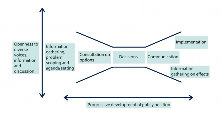 Diagram illustrating the deliberate narrowing of the policy process's openness to diverse voices, actors, and sources of information