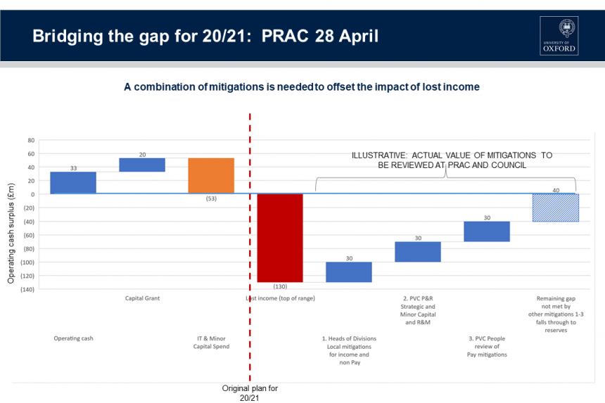 2020-21 Budget - Bridging the gap - a chart showing mitigations to offset lost income, including operating cash, capital grant, IT and minor capital spend, and local and PVC level reviews of operations and pay