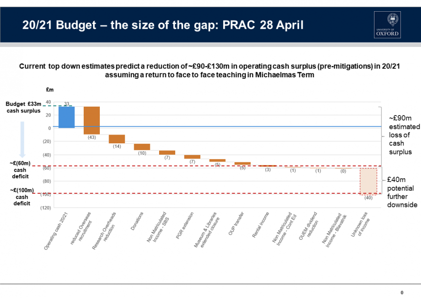 2020-21 Budget - Size of the gap. A chart showing current estimates predicting a reduction of £90-£130 million in operating cash surplus in 20/21 before mitigations