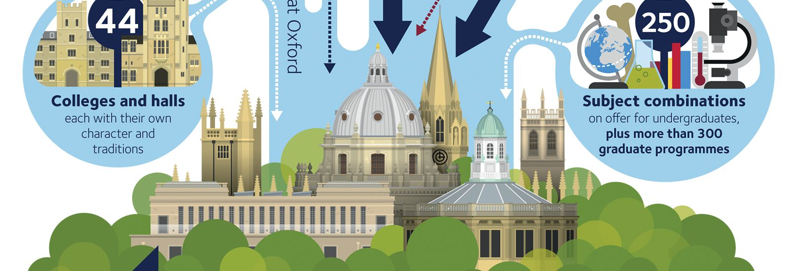 Graphic of Oxford skyline