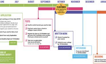 Admissions timeline